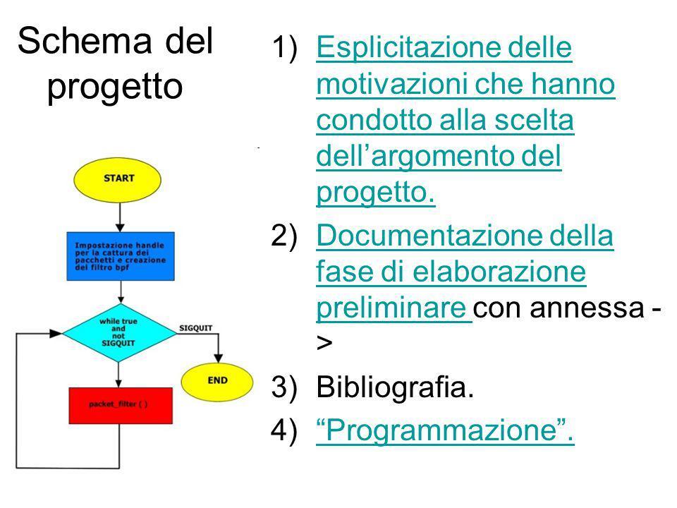 Schema del progetto Esplicitazione delle motivazioni che hanno condotto alla scelta dell'argomento del progetto.