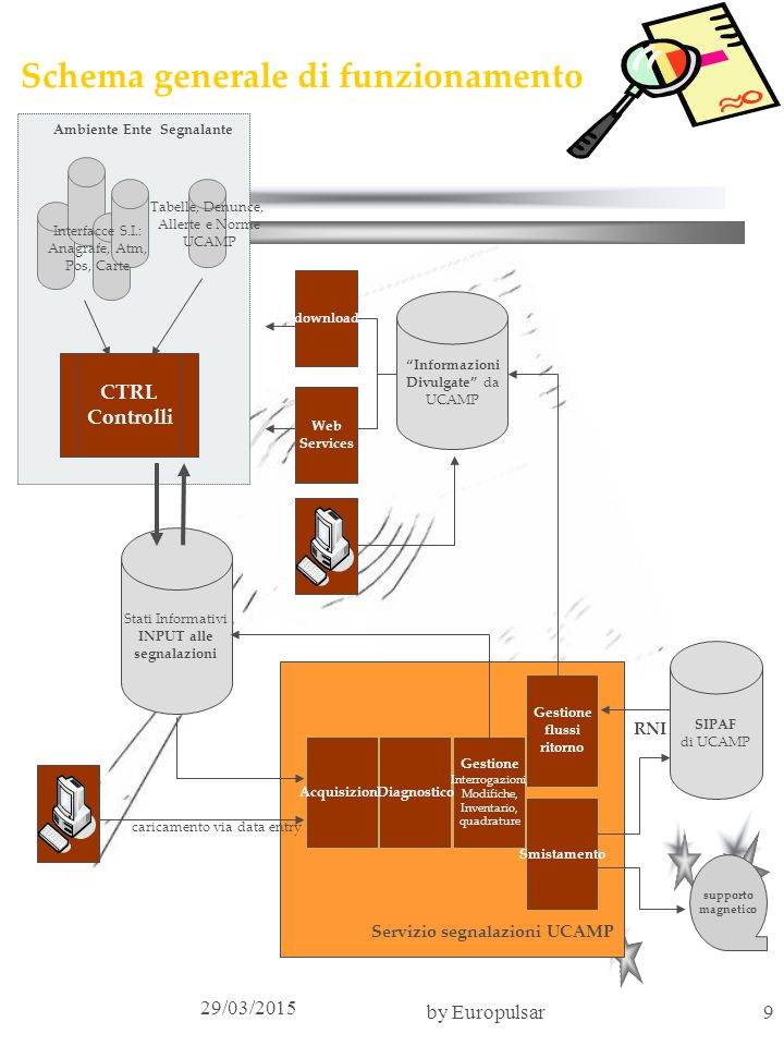 Schema generale di funzionamento