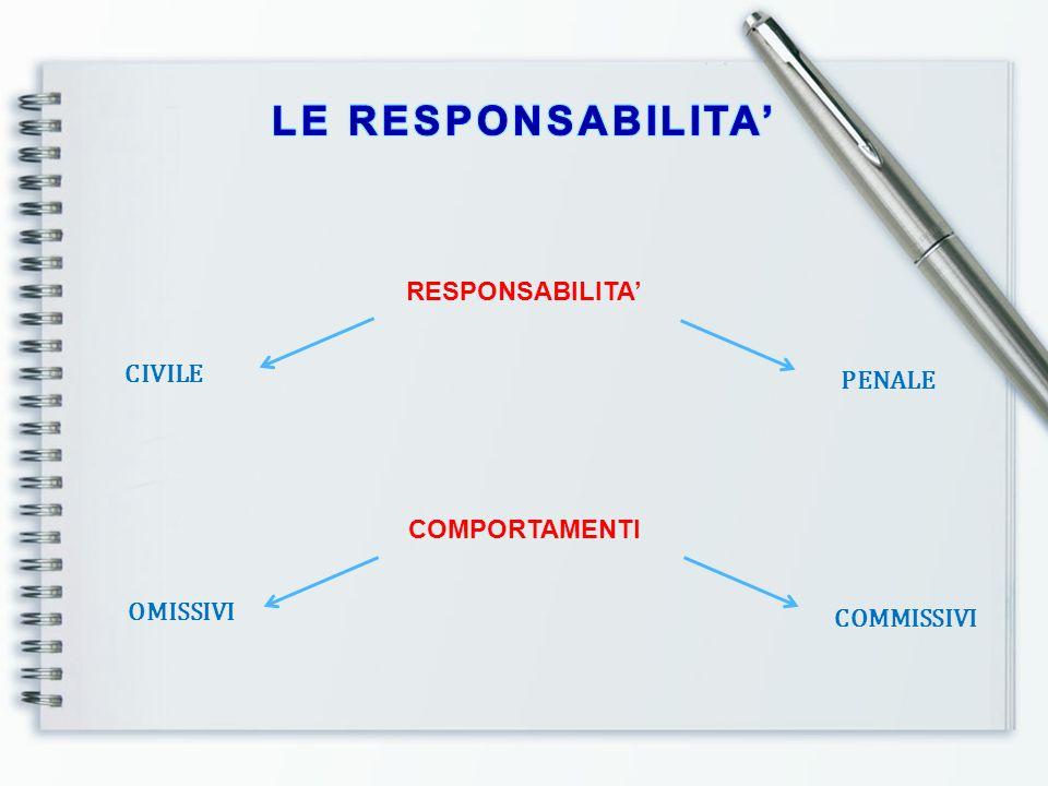 LE RESPONSABILITA' RESPONSABILITA' CIVILE PENALE COMPORTAMENTI