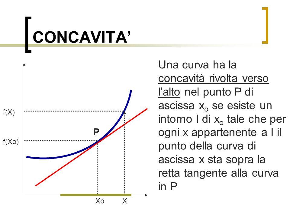 CONCAVITA'