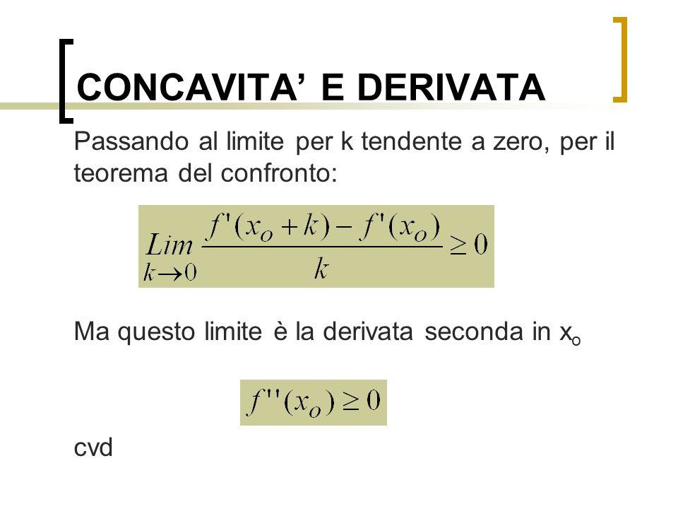 CONCAVITA' E DERIVATA Passando al limite per k tendente a zero, per il teorema del confronto: Ma questo limite è la derivata seconda in xo.