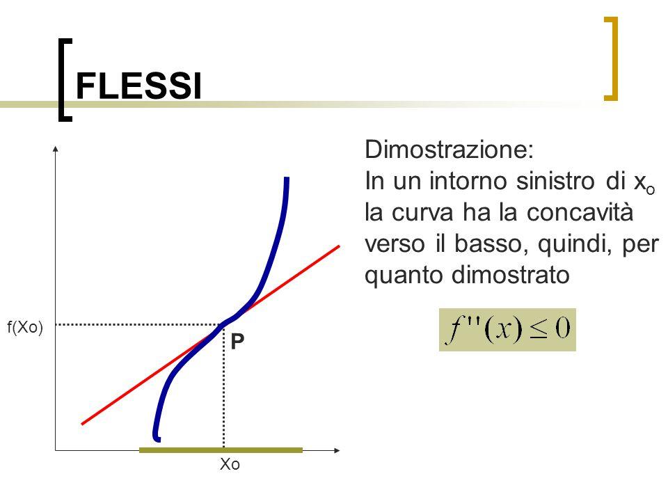 FLESSI Dimostrazione:
