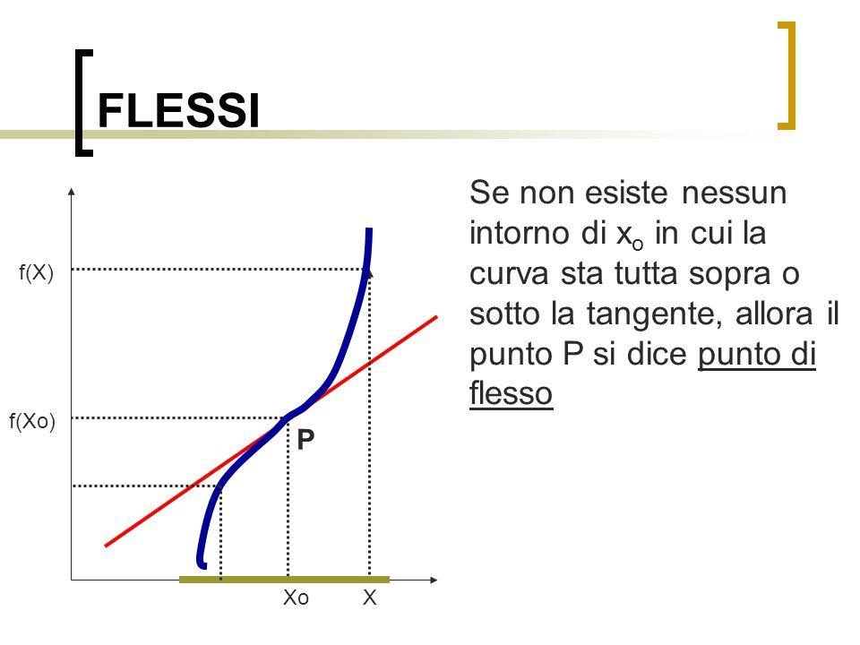 FLESSI Se non esiste nessun intorno di xo in cui la curva sta tutta sopra o sotto la tangente, allora il punto P si dice punto di flesso.