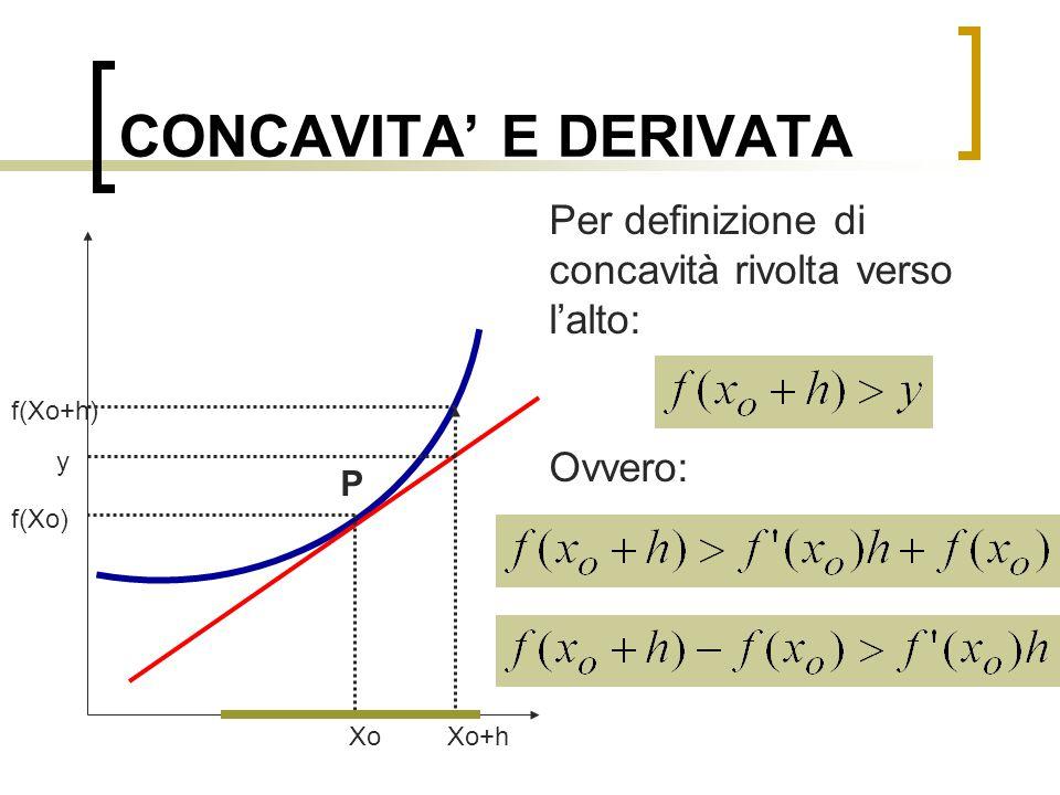 CONCAVITA' E DERIVATA Per definizione di concavità rivolta verso l'alto: Ovvero: f(Xo+h) y. P. f(Xo)