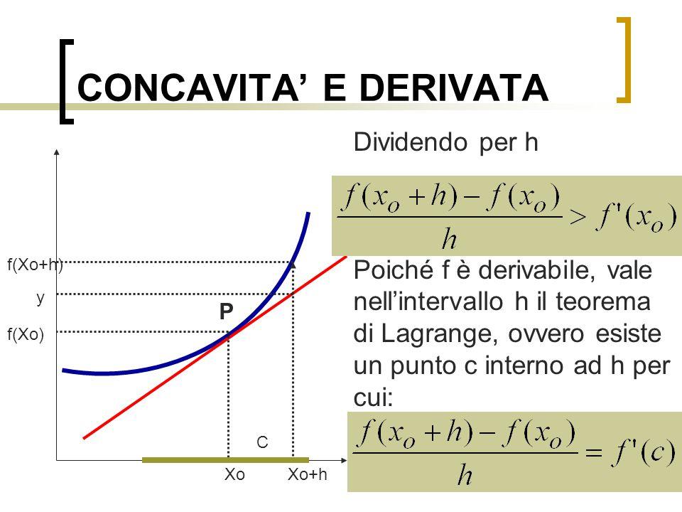 CONCAVITA' E DERIVATA Dividendo per h