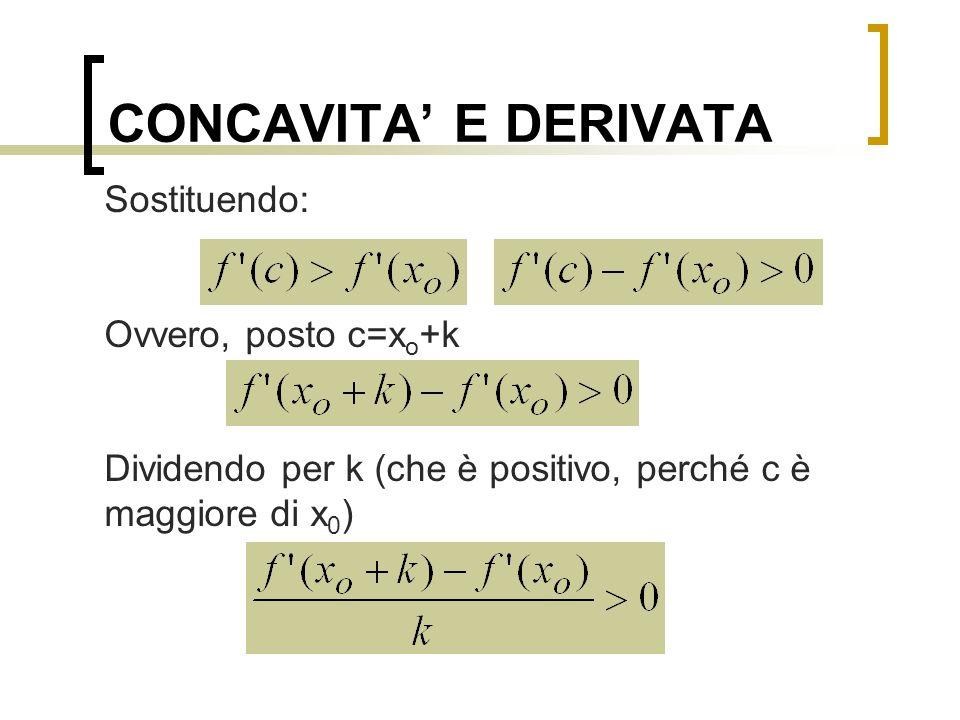 CONCAVITA' E DERIVATA Sostituendo: Ovvero, posto c=xo+k