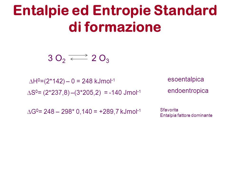 Entalpie ed Entropie Standard di formazione