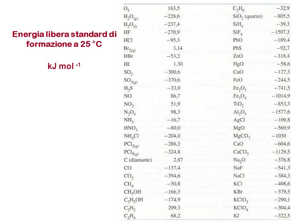 Energia libera standard di formazione a 25 °C