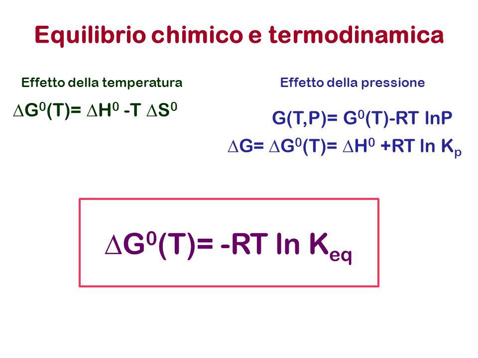 Equilibrio chimico e termodinamica