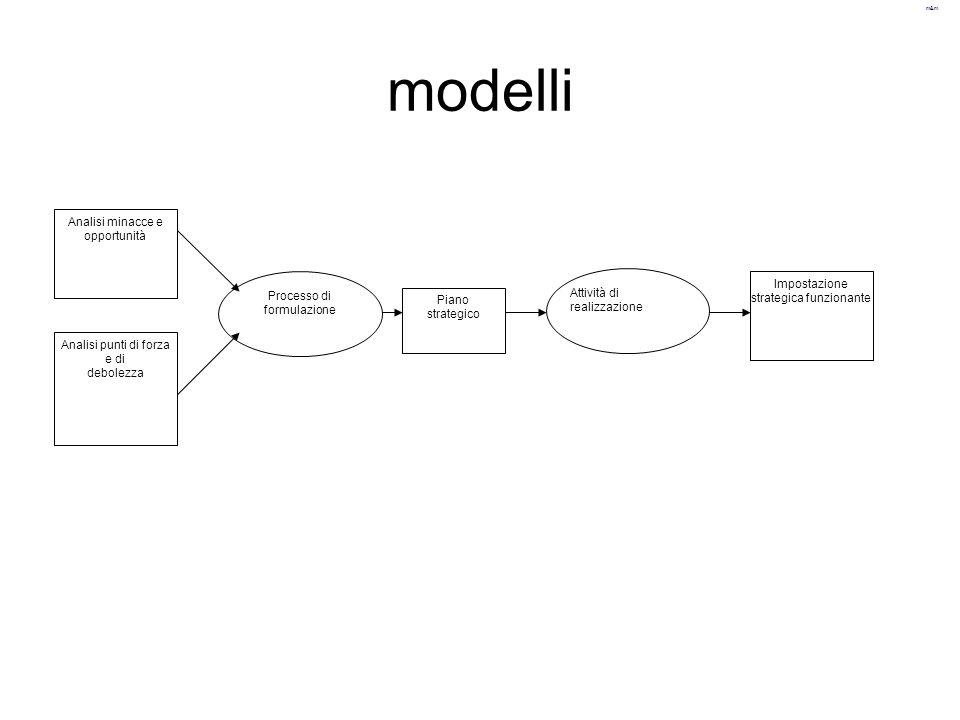 modelli Analisi minacce e opportunità
