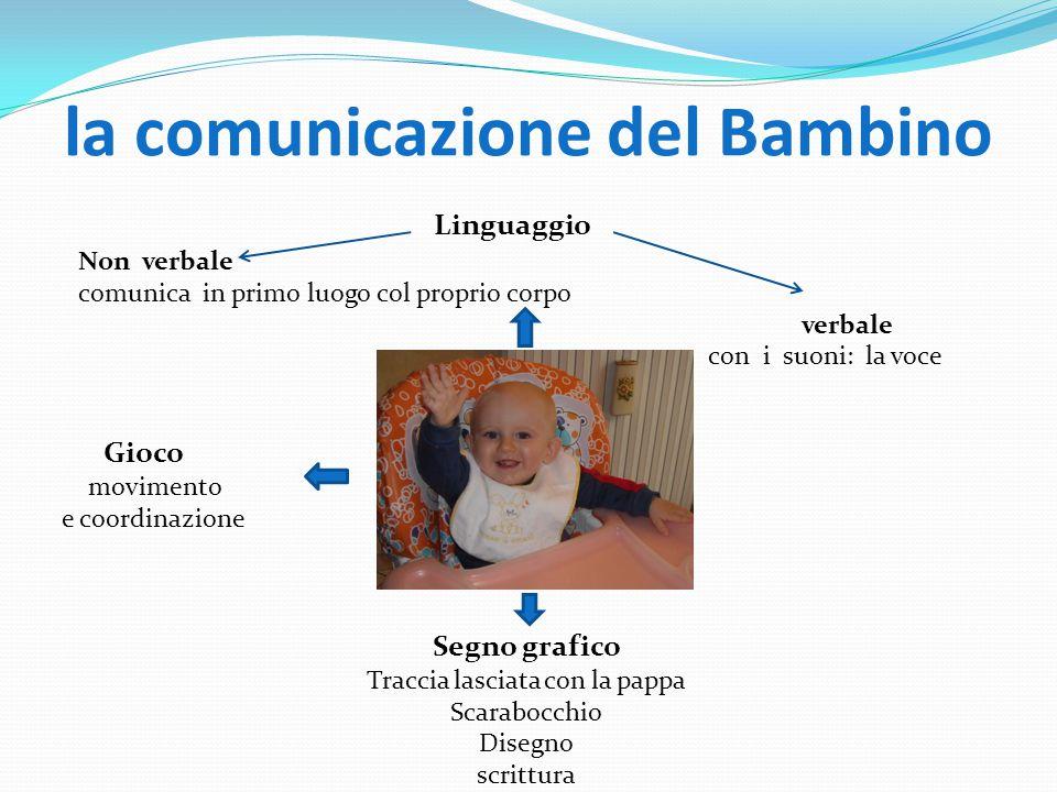 la comunicazione del Bambino