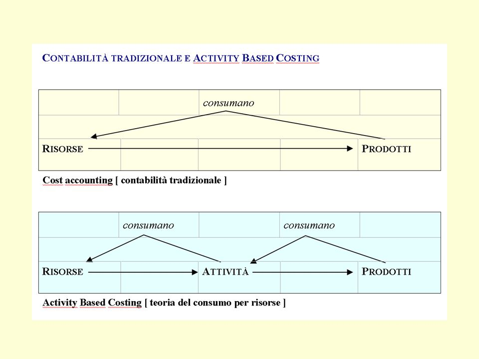 Esistono forti correlazioni tra i due principali meccanismi di responsabilizzazione aziendali