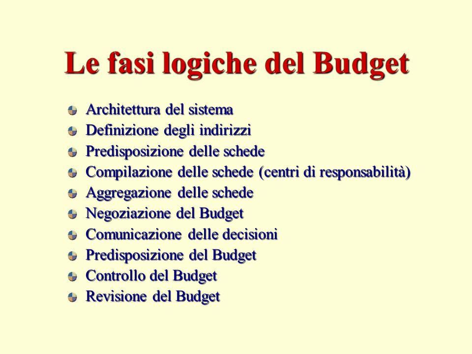 Le fasi logiche del Budget