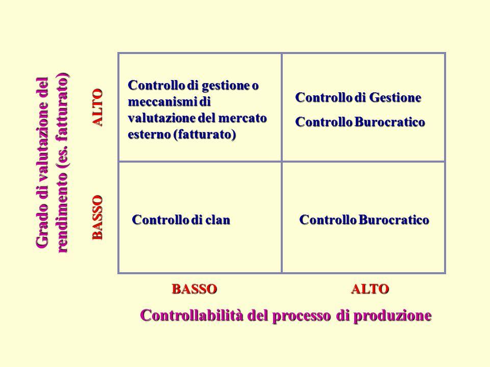 Grado di valutazione del rendimento (es. fatturato)