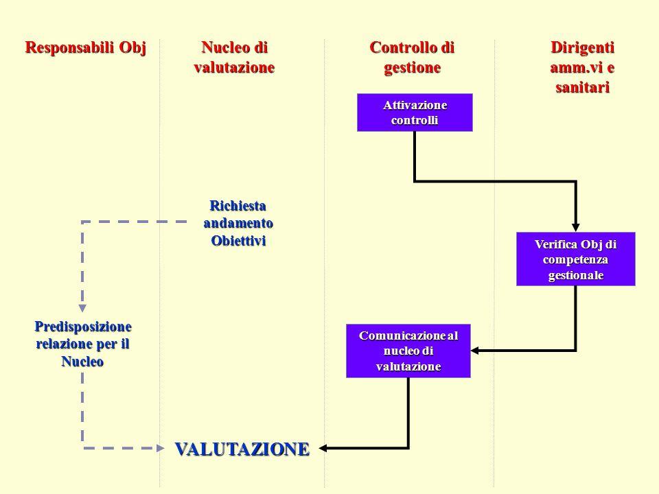 VALUTAZIONE Responsabili Obj Nucleo di valutazione