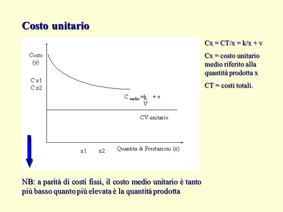 Costo unitario Cx = CT/x = k/x + v. Cx = costo unitario medio riferito alla quantità prodotta x. CT = costi totali.