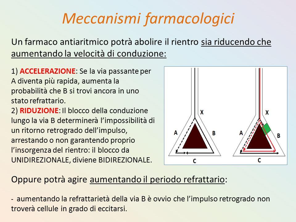 Meccanismi farmacologici