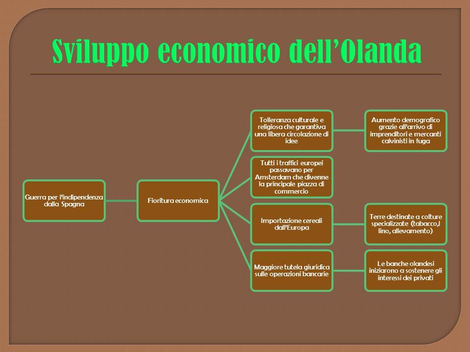 Sviluppo economico dell'Olanda