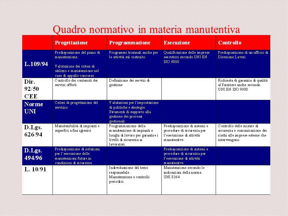 Quadro normativo in materia manutentiva