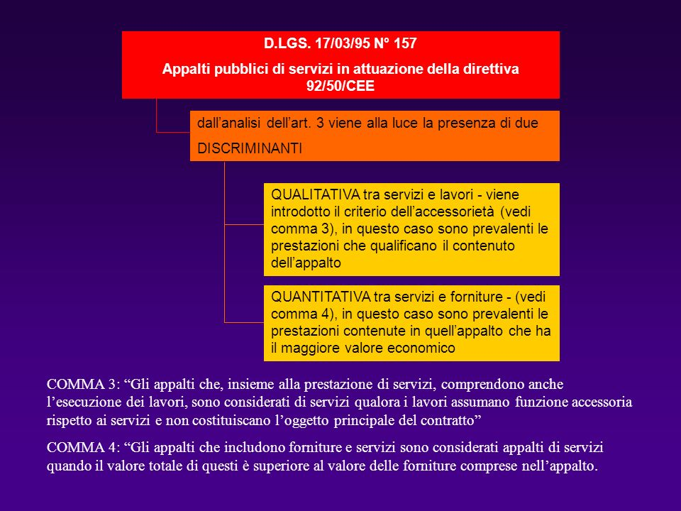 Appalti pubblici di servizi in attuazione della direttiva 92/50/CEE