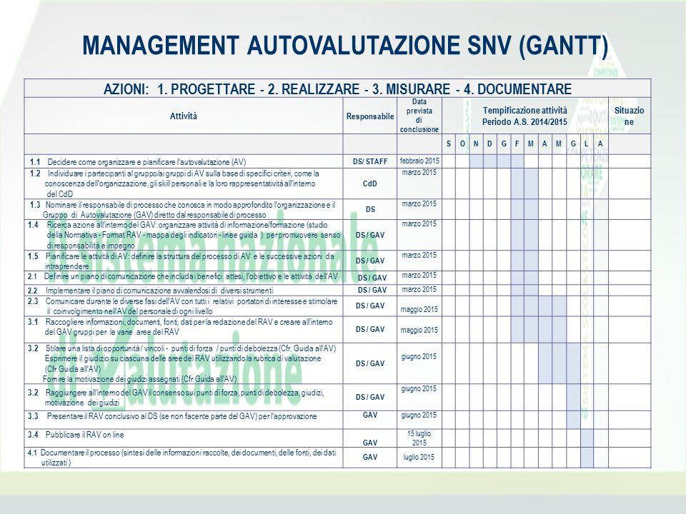MANAGEMENT AUTOVALUTAZIONE SNV (GANTT)