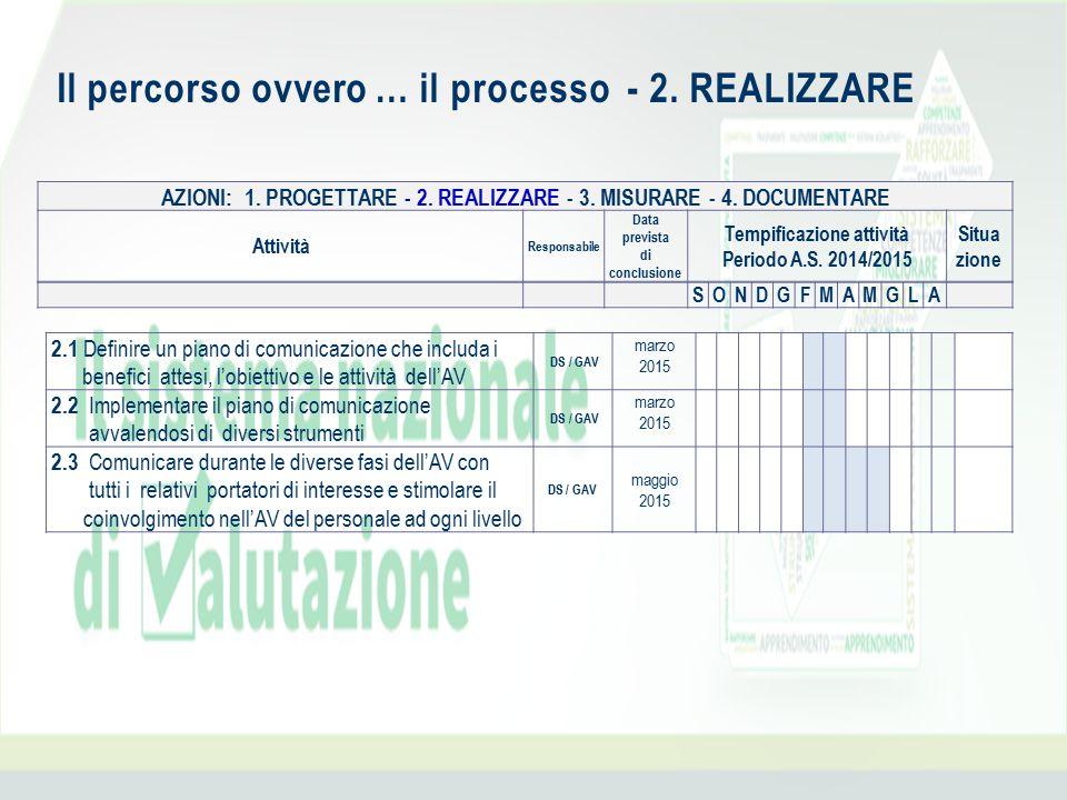 AZIONI: 1. PROGETTARE - 2. REALIZZARE - 3. MISURARE - 4. DOCUMENTARE