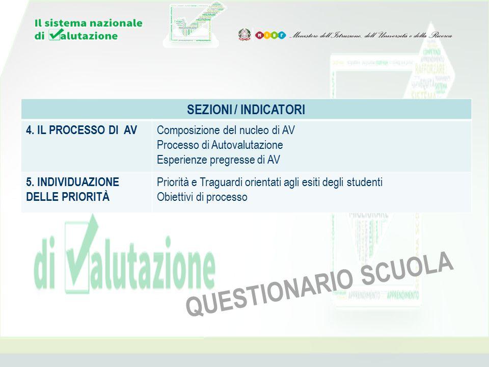 QUESTIONARIO SCUOLA SEZIONI / INDICATORI 4. IL PROCESSO DI AV