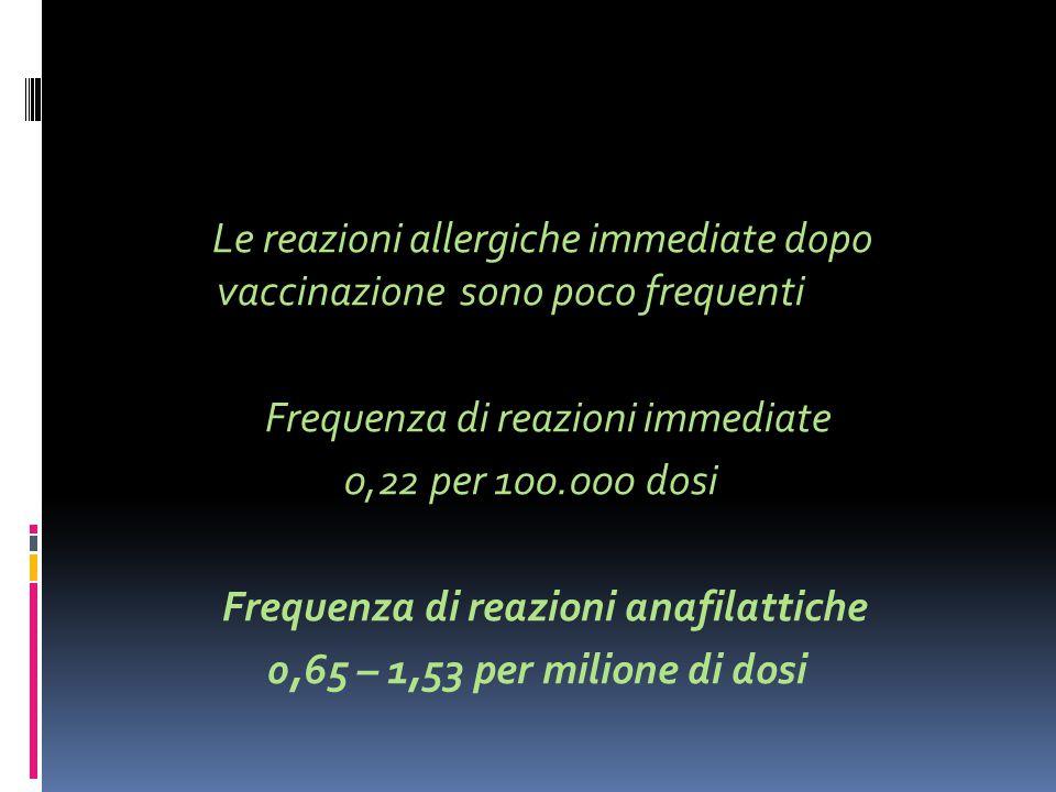 Le reazioni allergiche immediate dopo vaccinazione sono poco frequenti Frequenza di reazioni immediate 0,22 per 100.000 dosi Frequenza di reazioni anafilattiche 0,65 – 1,53 per milione di dosi