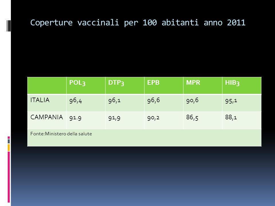 Coperture vaccinali per 100 abitanti anno 2011
