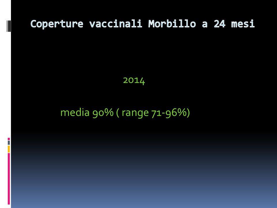 Coperture vaccinali Morbillo a 24 mesi