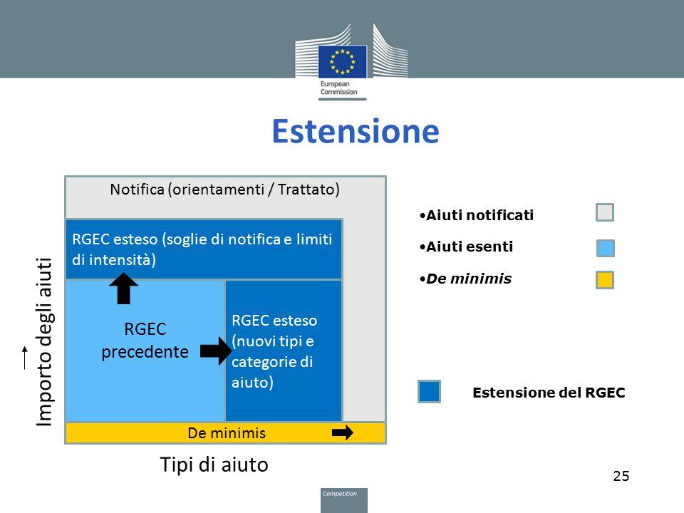 Estensione Importo degli aiuti Tipi di aiuto RGEC precedente