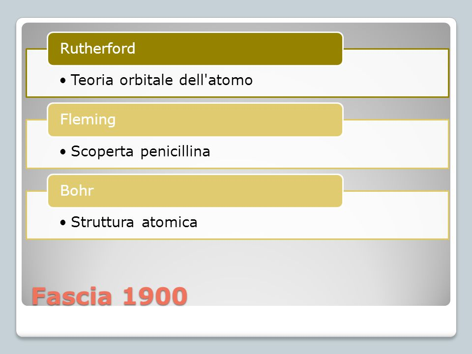 Fascia 1900 Rutherford Teoria orbitale dell atomo Fleming