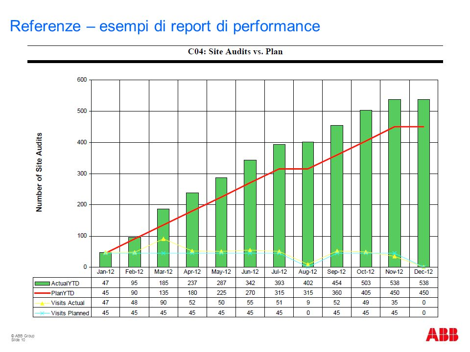 Referenze – esempi di report di performance
