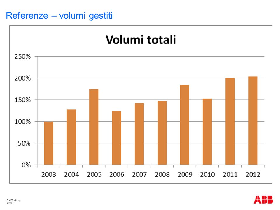 Referenze – volumi gestiti