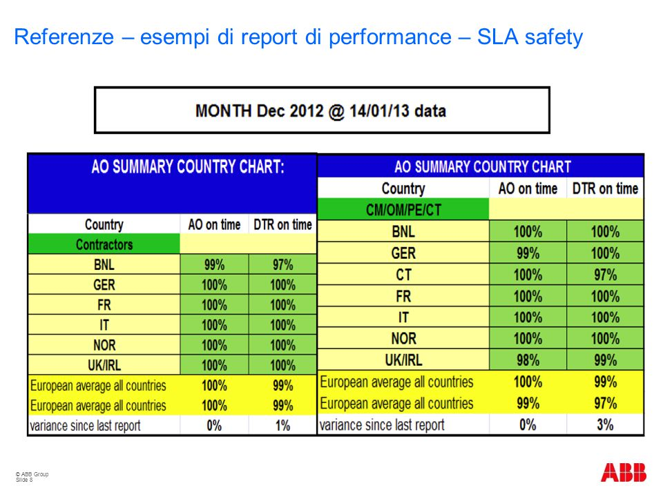 Referenze – esempi di report di performance – SLA safety