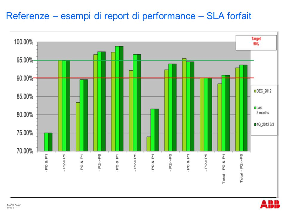 Referenze – esempi di report di performance – SLA forfait