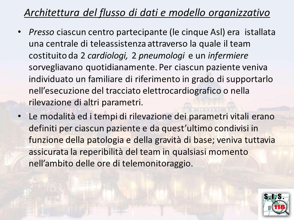 Architettura del flusso di dati e modello organizzativo