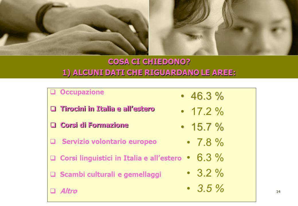 1) ALCUNI DATI CHE RIGUARDANO LE AREE: