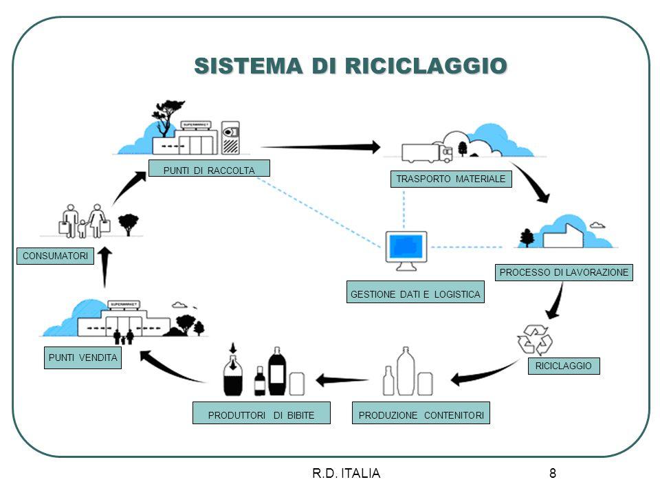 SISTEMA DI RICICLAGGIO