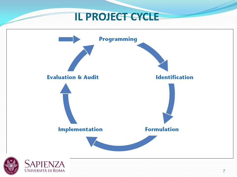 IL PROJECT CYCLE