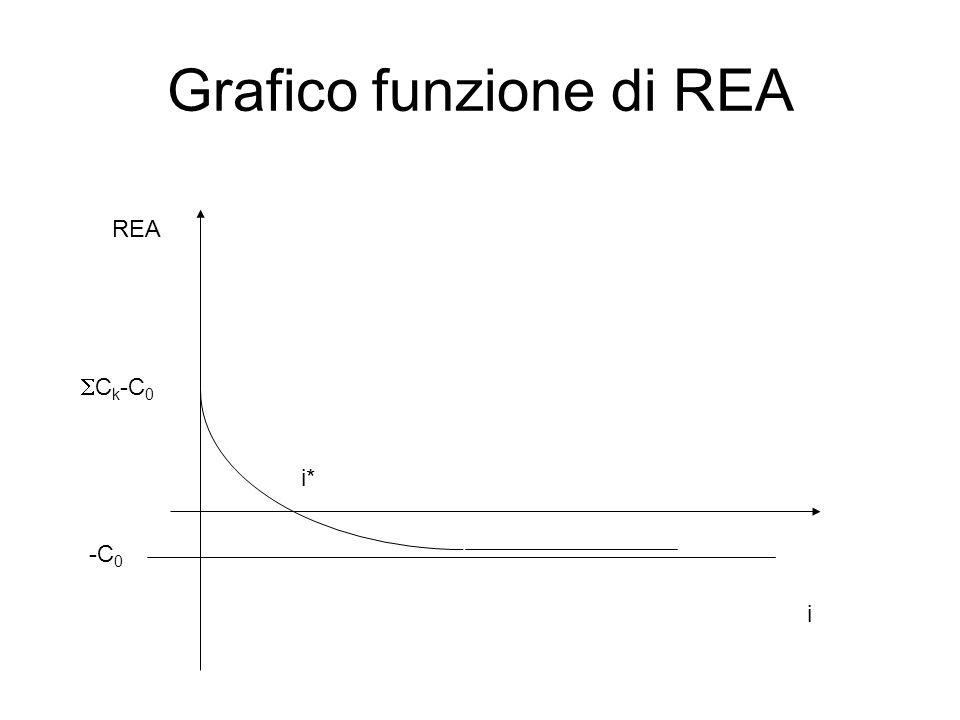 Grafico funzione di REA