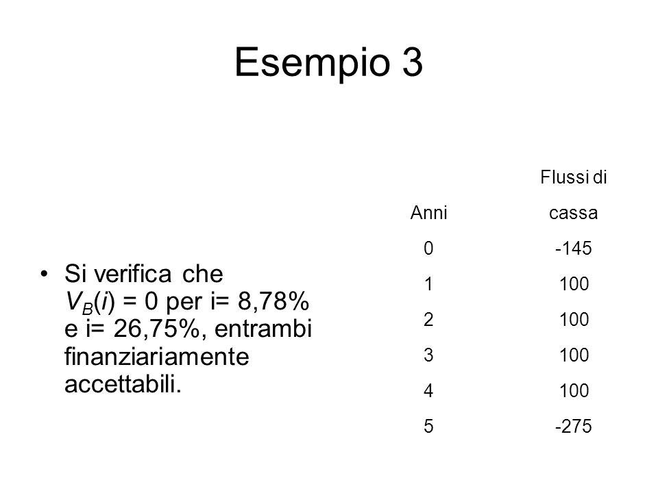 Esempio 3 Flussi di. Anni. cassa. -145. 1. 100. 2. 3. 4. 5. -275.