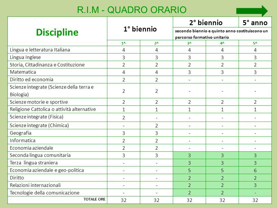 Discipline R.I.M - QUADRO ORARIO 1° biennio 2° biennio 5° anno