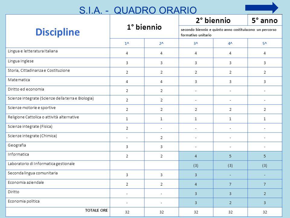 Discipline S.I.A. - QUADRO ORARIO 1° biennio 2° biennio 5° anno 1^ 2^