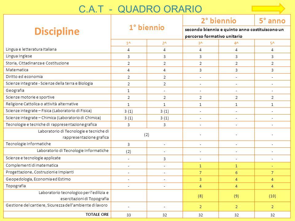 Discipline C.A.T - QUADRO ORARIO 1° biennio 2° biennio 5° anno