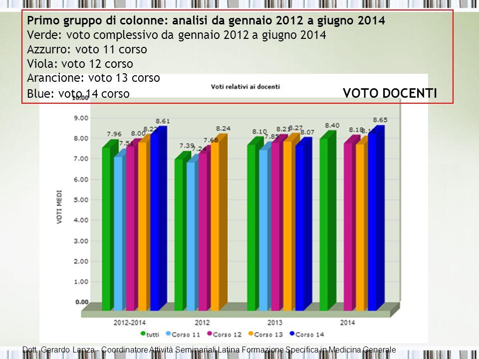 Primo gruppo di colonne: analisi da gennaio 2012 a giugno 2014 Verde: voto complessivo da gennaio 2012 a giugno 2014 Azzurro: voto 11 corso Viola: voto 12 corso Arancione: voto 13 corso Blue: voto 14 corso VOTO DOCENTI