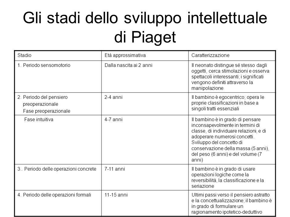 Gli stadi dello sviluppo intellettuale di Piaget