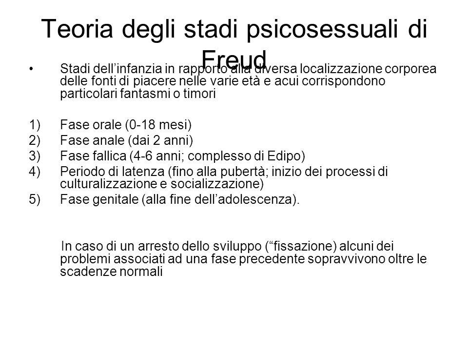Teoria degli stadi psicosessuali di Freud