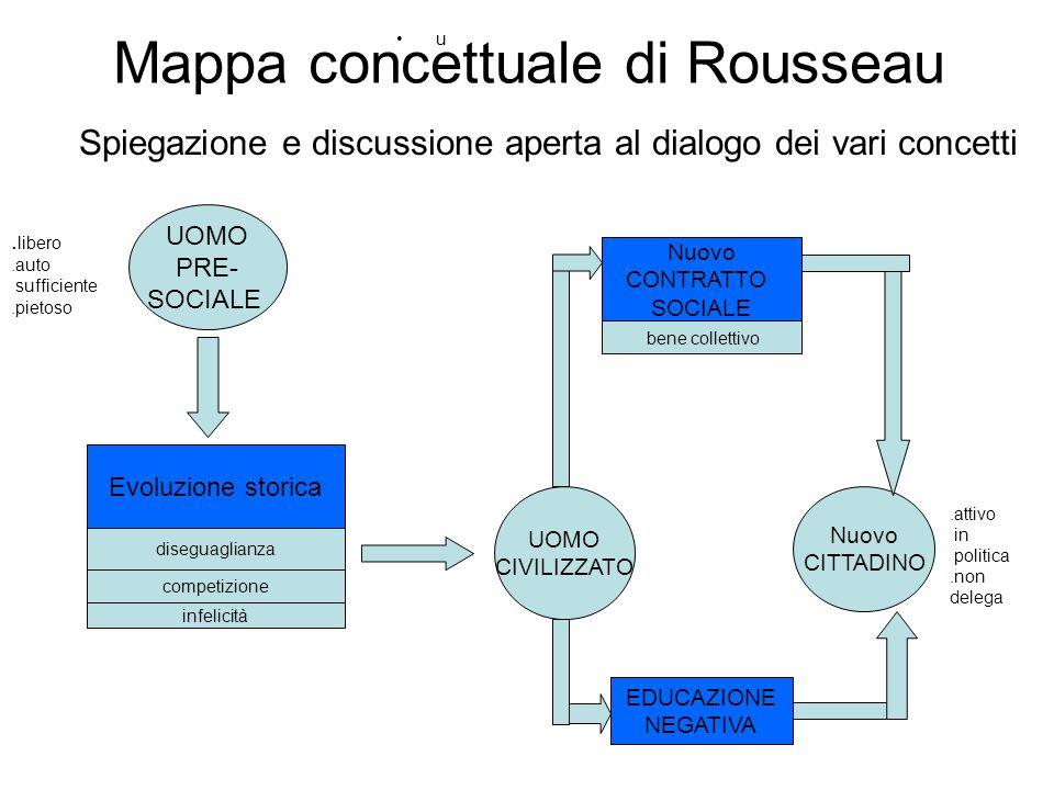 Mappa concettuale di Rousseau