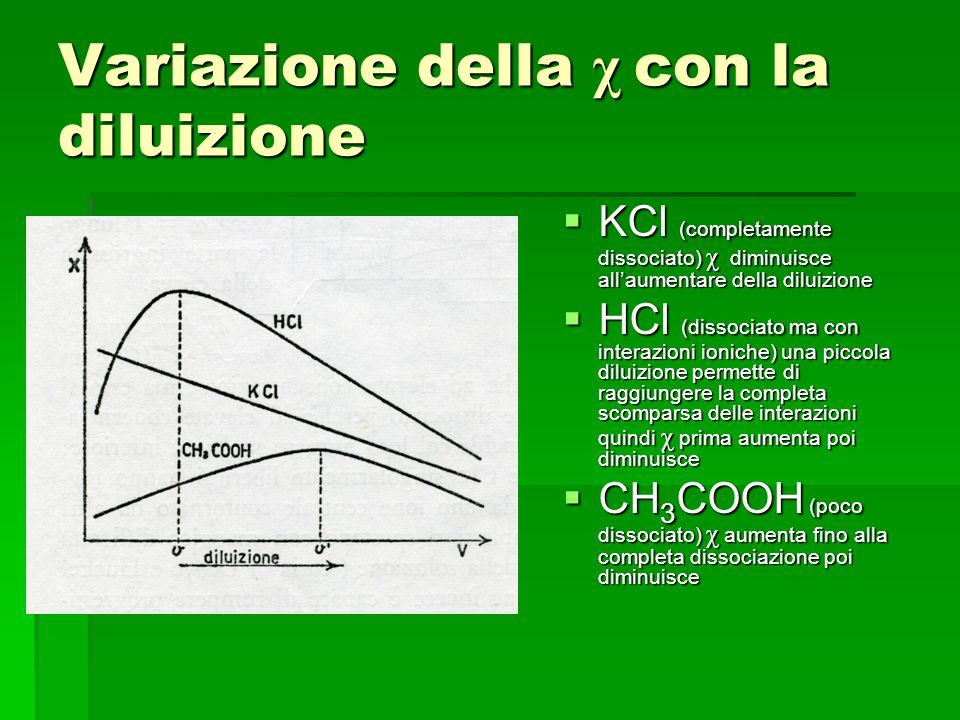 Variazione della χ con la diluizione